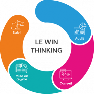 méthodologie strategie marketing digitale